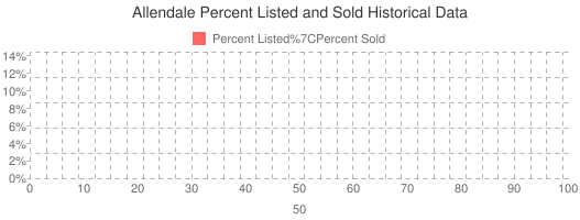 Allendale Percent Listed and Sold Historical Data